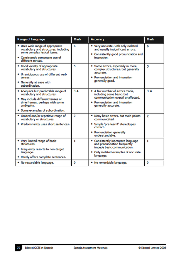 gcse coursework markscheme Index appendix a: marking criteria for the practical investigation task coursework mark scheme where achievement is divided into four non- twenty first century science suite - science a.